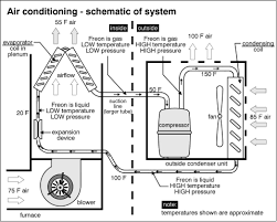 home air conditioning systems. air conditioning system home systems