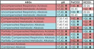 Arterial Blood Gases Abgs Simplified Arterial Blood Gas
