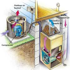 understand how your system works most central air conditioners