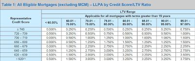 Pmi Ltv Chart Ltv Llpa Charts Effective 02_01_ Pdf Free Download