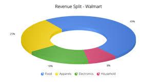 Angular Donut Chart Build Angularjs Apps Using Spreadsheet To Power Charts