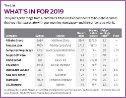 James K Glassmans Top 10 Stock Picks For 2019