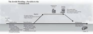 Biblical Marriage Chart The Jewish Wedding The Christian Walk Nancy Missler