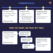 Poetry Analysis Full Guide On How To Analyze A Poem Essaypro