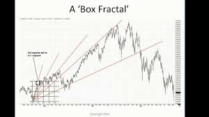 How To Draw The Gann Squares On Charts