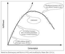 income ethics planetary social responsibility raam dev income ethics planetary social responsibility