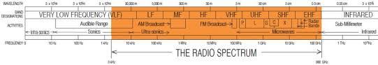 Vhf Spectrum Chart The Basis Of Radio Communication Gmdss