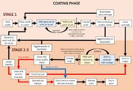 Flow Chart Of Seed Pelleting And Encrusting Process The Red