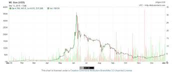 Swiftcoin Price Chart Crypto Featured In British Soap Coronation Street With 8