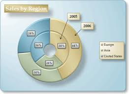 Doughnut Chart Present Your Data In A Doughnut Chart Office Support