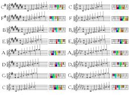 Enharmonic Equivalent Chart Its Key Signature Has Seven Flats The Enharmonically