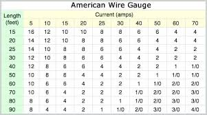 Wire Gauge Amp Chart Ac Wire Gauge Ampacity Online Charts Collection