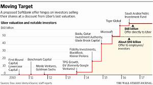 Uber Price Quote