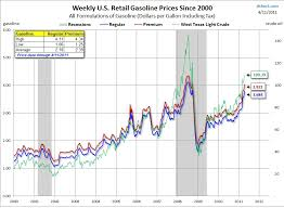 Gas Prices Usa Chart Us Gas Prices All Star Charts