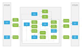 itil process itil process map template lucidchart