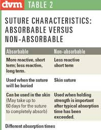 Suture Removal Chart Use Insight When Selecting Sutures