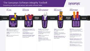 Software Development Life Cycle Phases Secure Software Development Life Cycle Phases Synopsys