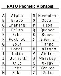 Instead, they have a chance to focus on learning each letter individually, mastering its. Cool Guides Phonetic Alphabet Sayings Nato Phonetic Alphabet