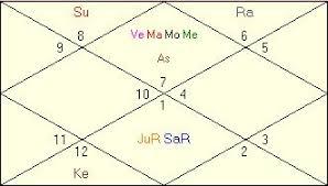 Bruce Lee Horoscope Vedic Astrology