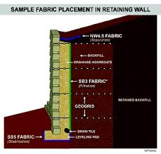 retaining wall fabric