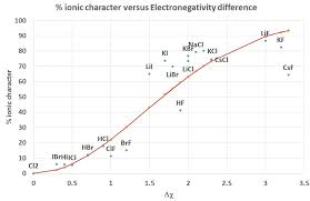 12 4 Electronegativity And Dipole Moment Chemistry Libretexts