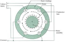 3 phase induction motor detail edgefx kits official blog 3 phase induction motor wiring diagram 3 phase induction motor detail