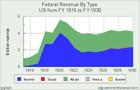 Federal Revenue By Year Chart Federal Revenue By Type United States 1915 1930 Federal