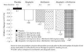 Kazano Alogliptin And Metformin Hcl Tablets Uses Dosage