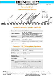 Marine Ssb Frequency Chart Frequency Chart
