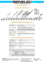 Australian Tv Frequencies Chart Frequency Chart