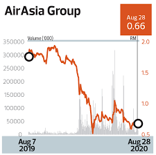 Airasia (5099), avg price target: Analysts Airasia May Have To Take Rights Issue Route But Timing Tricky The Edge Markets