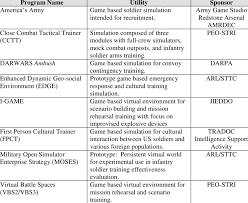 Examples Of U S Army Sbt Systems For Ground Skills Training