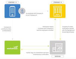 Background Check Process Flow Chart Diagram