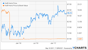 Kraft Foods Share Price Chart Kraft Heinzs Intangible Assets Might Not Be As Valuable As