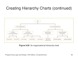 Hierarchy Chart In Programming Ppt Programming Logic And Design Fifth Edition