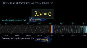 Speed Of Light And Wavelength Frequency Wavelength And The Speed Of Light A Video Course Made Easy By Crash Chemistry Academy