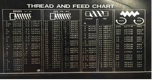 Thread Mill Chart Unit 6 Lathe Threading Manufacturing Processes 4 5