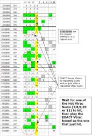 Pick 3 Frequency Chart Pick 3 Frequency Chart Nc 1000 Images About Lottery On