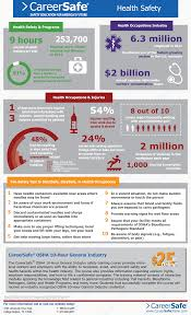 news events health industry infographic