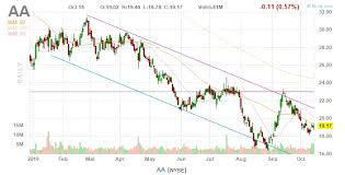 Nyse Chart Alcoa Stock Declines 28 But May Be Consolidating Nyse Aa
