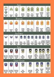 Us Army Rank Chart 6 Us Military Rank Charts Leave Latter