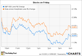 Mfrm Stock Chart Highlights From The Stock Market Today The Motley Fool