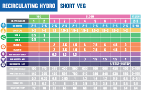Cultured Solutions Feeding Chart Cultured Solutions Uc Roots