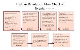 Haitian Revolution By Lindsay Roth On Prezi