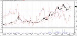 lyc asx chart lynas corporation ltd asx lyc bearish divergence live
