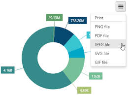 Devextreme Pie Chart Client Side Export And Printing Devextreme Html5