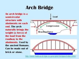 are you familiar with how a truss arch bridge works