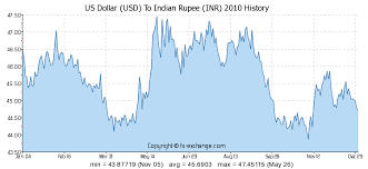 Us Dollar Usd To Indian Rupee Inr History Foreign
