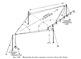 rhombic antenna wikipedia Bearing Diagram at Azimuth M3110h Wiring Diagram