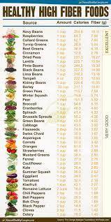 High Fiber Fruits And Vegetables Chart Printable Soluble Fiber Foods Chart Www Bedowntowndaytona Com